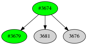 Dependency graph