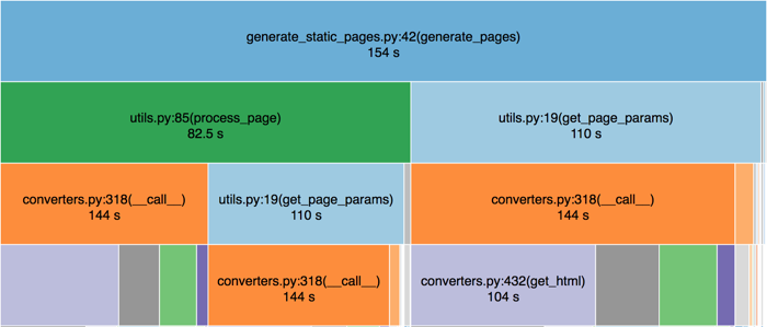 Profile: generate_static_pages()